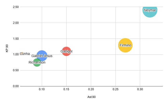Chart: assist per 90 min x key passes per 90 min
