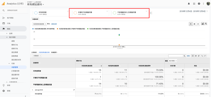 Google Analytics內部宣傳報表 + 區隔