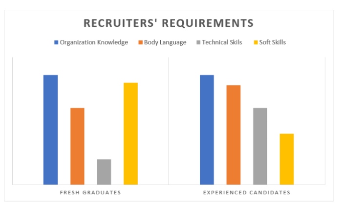 Reaching Out to HR Professionals For Interview Tips
