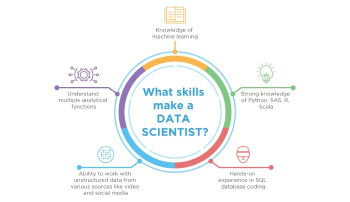 Data Scientist Blog ITEBA