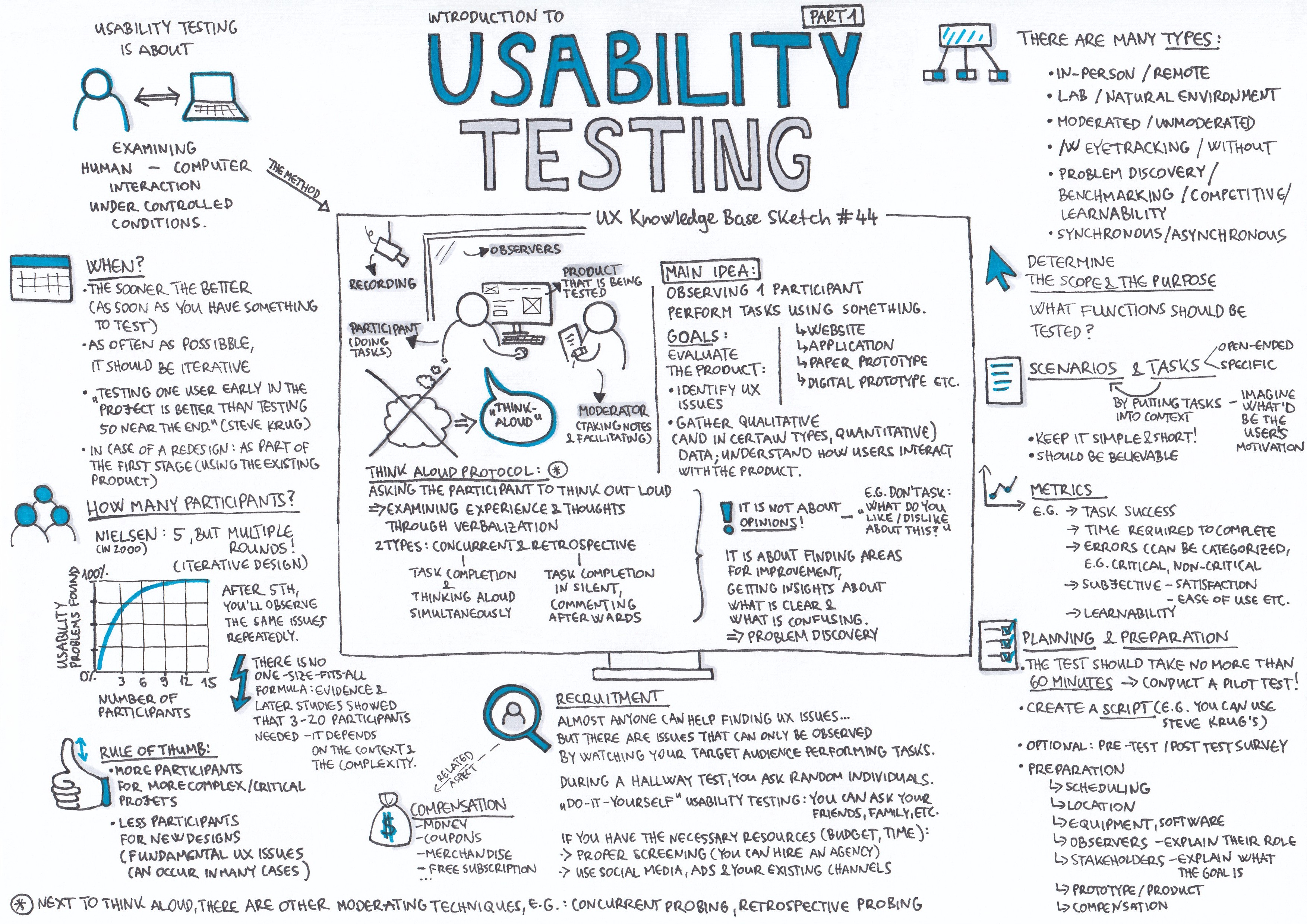 Usability Testing — Part 1 - UX Knowledge Base Sketch