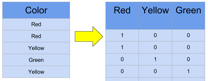 natural language processing count