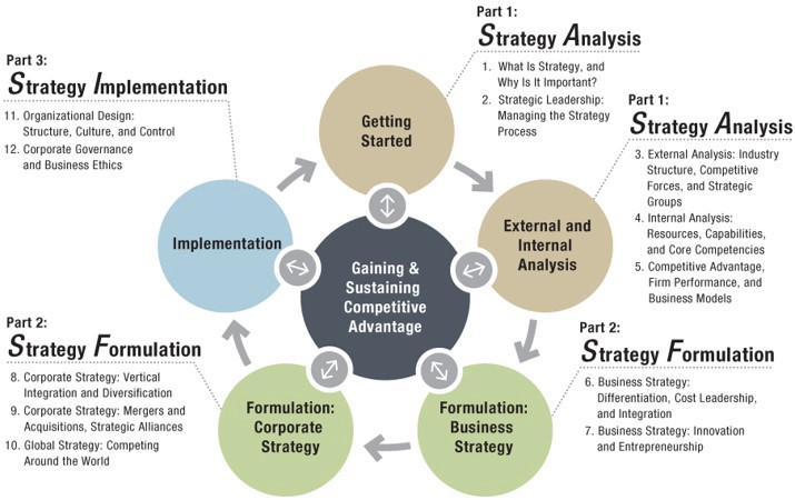 Business Development Strategy A High Growth Approach By Priyanka Bhatt Medium