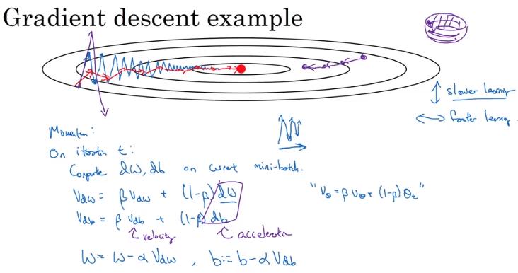 優化演算(3): 動量梯度下降 & RMSprop & Adam optimization algorithm