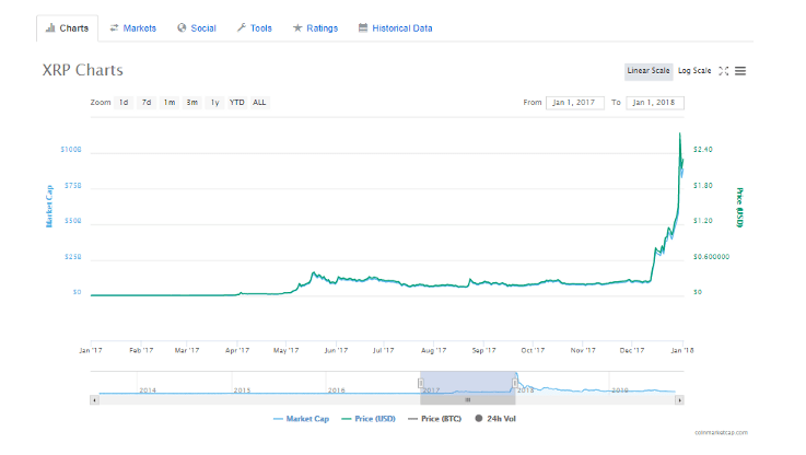 XRP price chart for 2017-2018