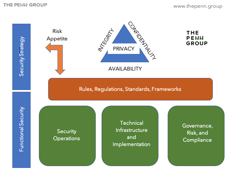 Information security strategy graphic