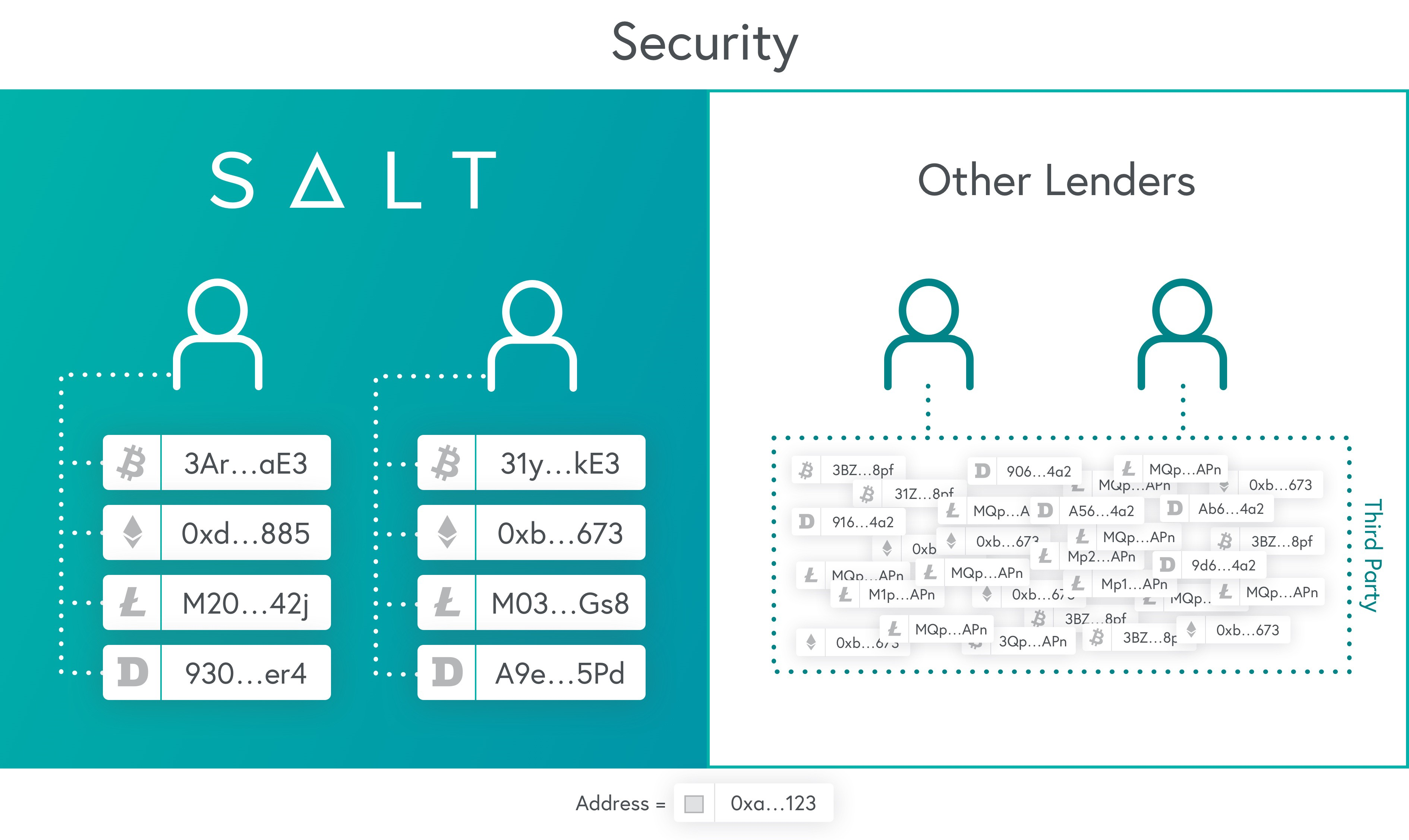 SALT: A Better Way to Unleash the Value of Your Blockchain ...