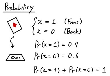 Probability and Statistics for Computer Vision 101 — Part 1