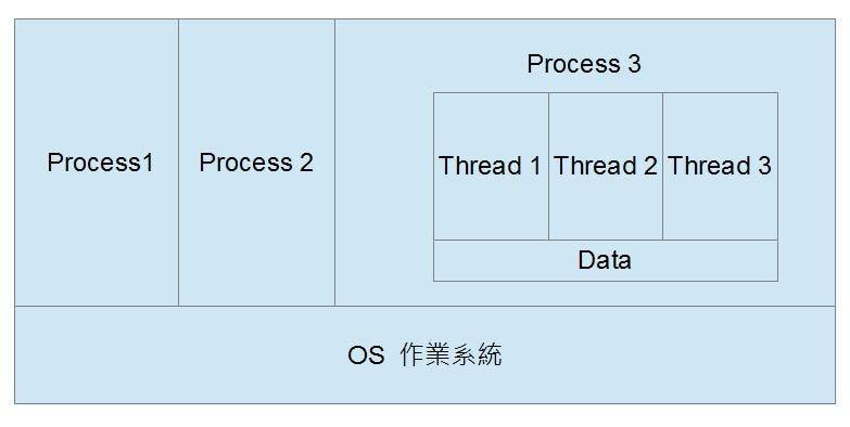 Thread 的 C 語言範例. Process 與 Thread | by 陳鍾誠 | 程式人月刊 | Medium