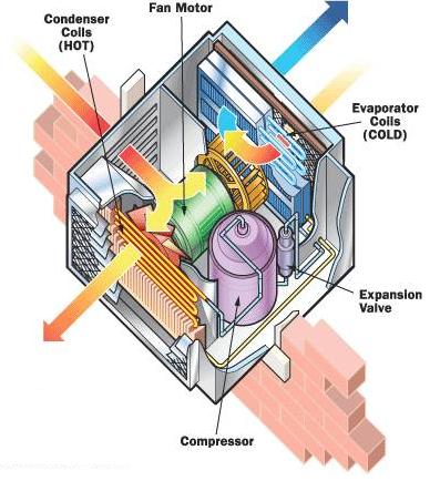 Ac Compressor Schematic Equipment Packaged Rooftop Unit Rtu Ravti