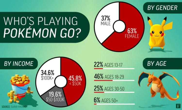 Pokémon Go gets Seasons, Level 50, Kalos Pokémon – What you need to know about them!