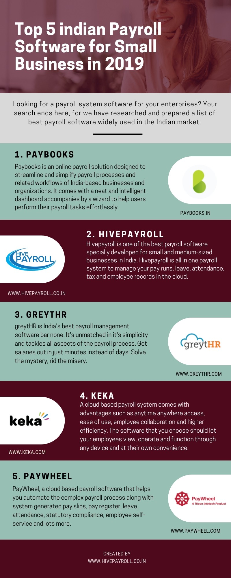 What To Look Out For In Payroll Software For Sme Business : payroll, software, business, Infographic, Indian, Payroll, Software, Small, Business, Hivepayroll, Medium