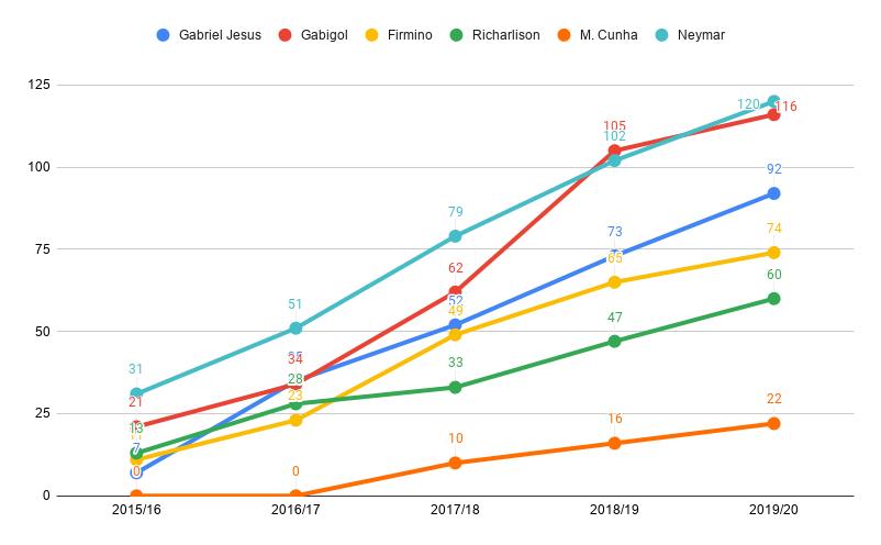 Chart: comparision between brazilian strikers, per season