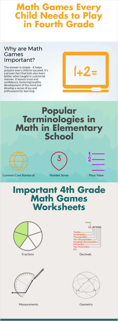 small resolution of Top Four Math Games for 4th Grade Math INFOGRAPHIC   by Shilpa Bhargavi    Math Resources   Medium