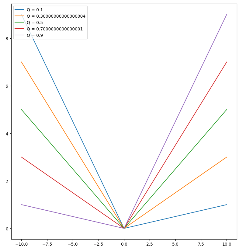 Confidence intervals for XGBoost. Build a regularized Quantile Regression… | by Saupin Guillaume | Sep. 2020 | Towards Data Science