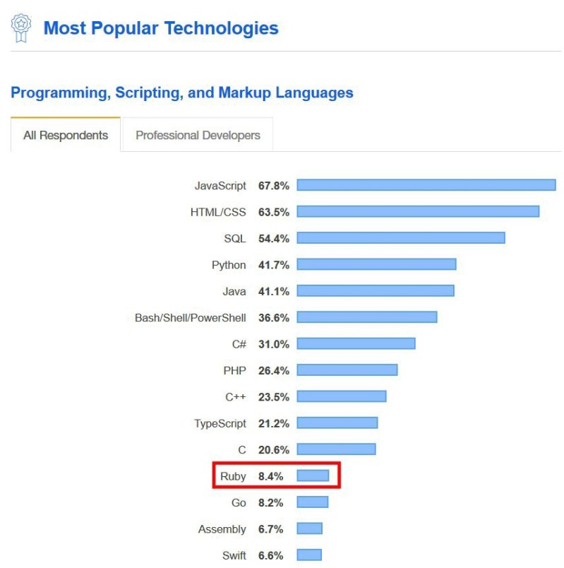 Top 10 programming languages to learn [2020] 22
