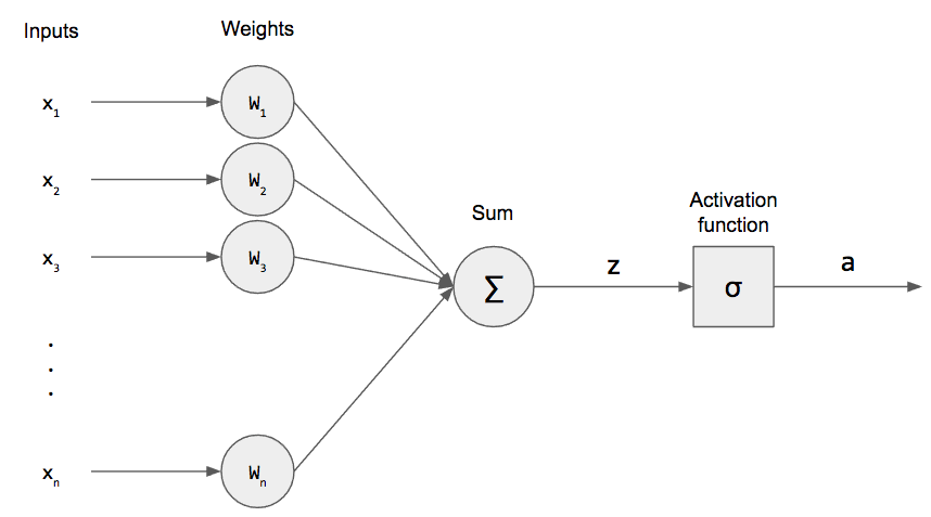 Neural Representation of AND, OR, NOT, XOR and XNOR Logic