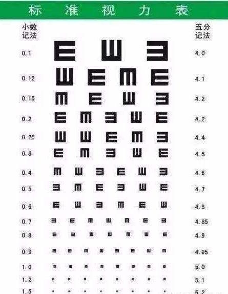 視力表為什麼是「E」?. 我們從小到大體檢所用的視力表都是由「E」組成的,但大多數人不知道為何是E這個首 ...