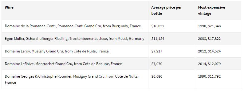 Prezzi dei migliori vini