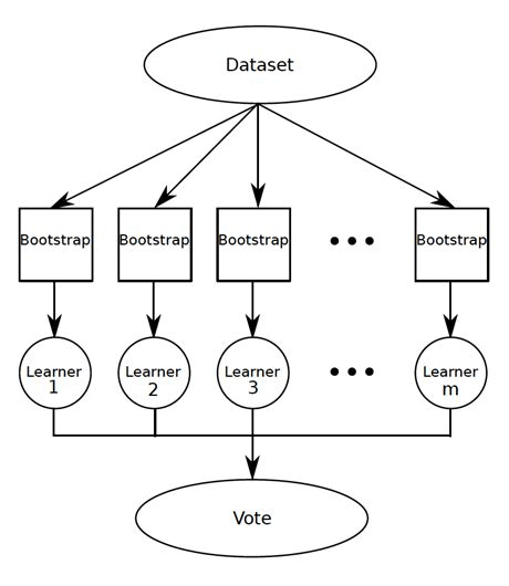 Machine Learning Algorithms In Layman's Terms, Part 2