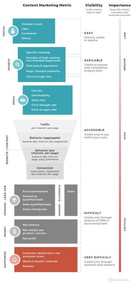 Jumlah Audiens Yang Melihat Campaign Di Social Media Biasa Disebut : jumlah, audiens, melihat, campaign, social, media, biasa, disebut, Metrik, Untuk, Mengukur, Keberhasilan, Strategi, Content, Marketing, Allen, Herlambang, Medium