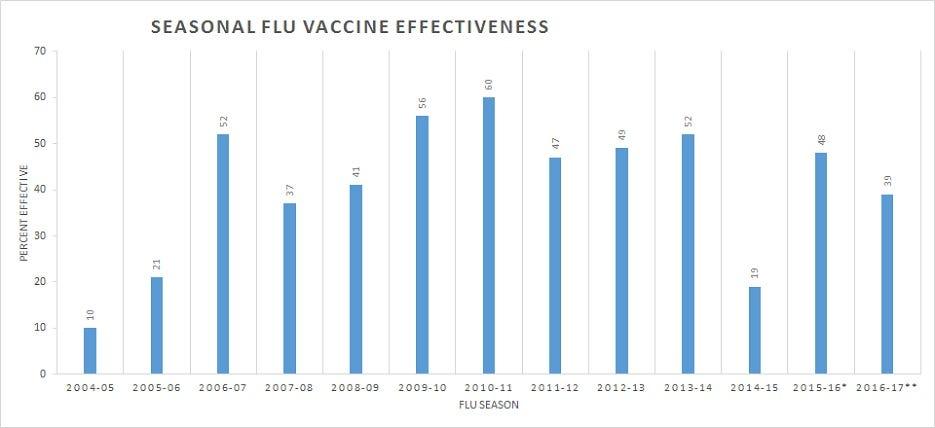 In Summary of CDC Flu Vaccine Effectiveness Estimates, 2004–2018 ...