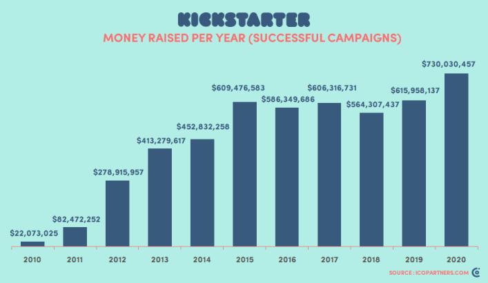total dana kickstarter