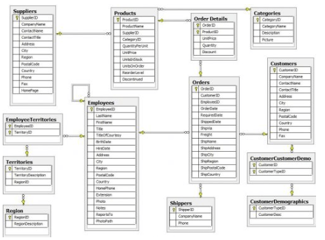 Dimensional Modelling & Visualization of North wind database