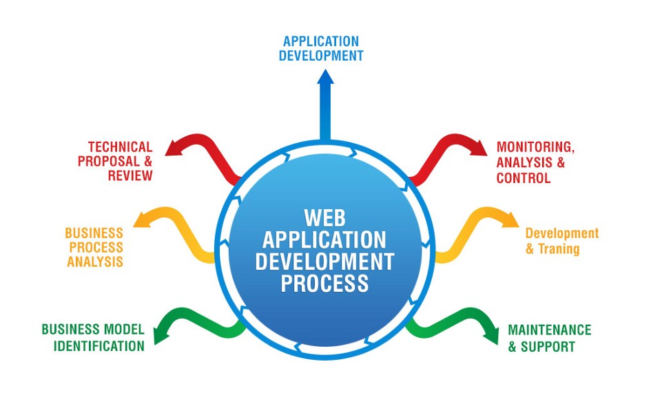12 Efficient Ways you can keep your Web Application Development Project in Budget? 1