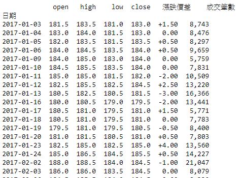 python — 財經指標分析. 有一陣子沒更新文章了。今天快速的跟大家分享好用的TA-lib。只需短短幾行cod… | by ...