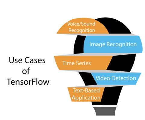 TensorFlow Lite Android Example [Beginners] | Analytics Vidhya