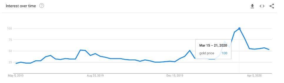Gold price google trend