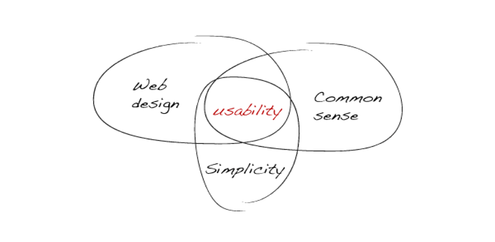 Usability First — Why Usability Design Matters to UI/UX
