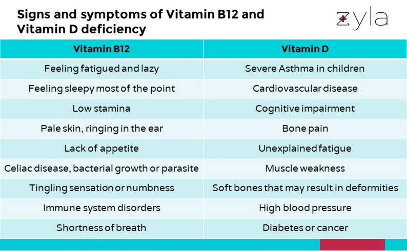 Vitamin B12 and Vitamin D: Do you need pills for it? | by ...