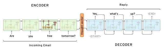 Image result for encoder decoder model
