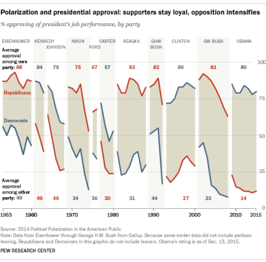 presidential approval rating