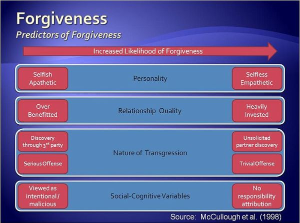 Motivation Mondays: Forgiveness -  Determinant Factors of Forgiveness