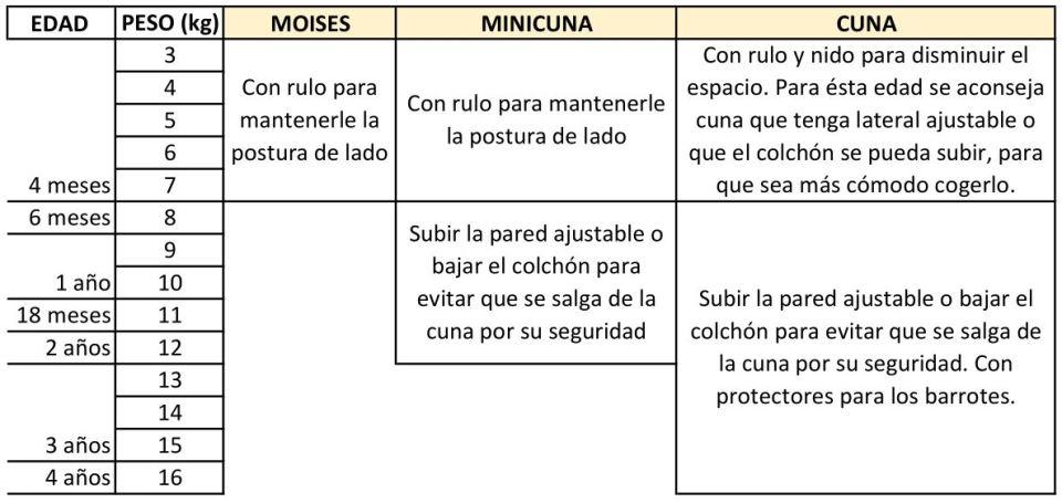 tabla comparativa cunas y minicunas