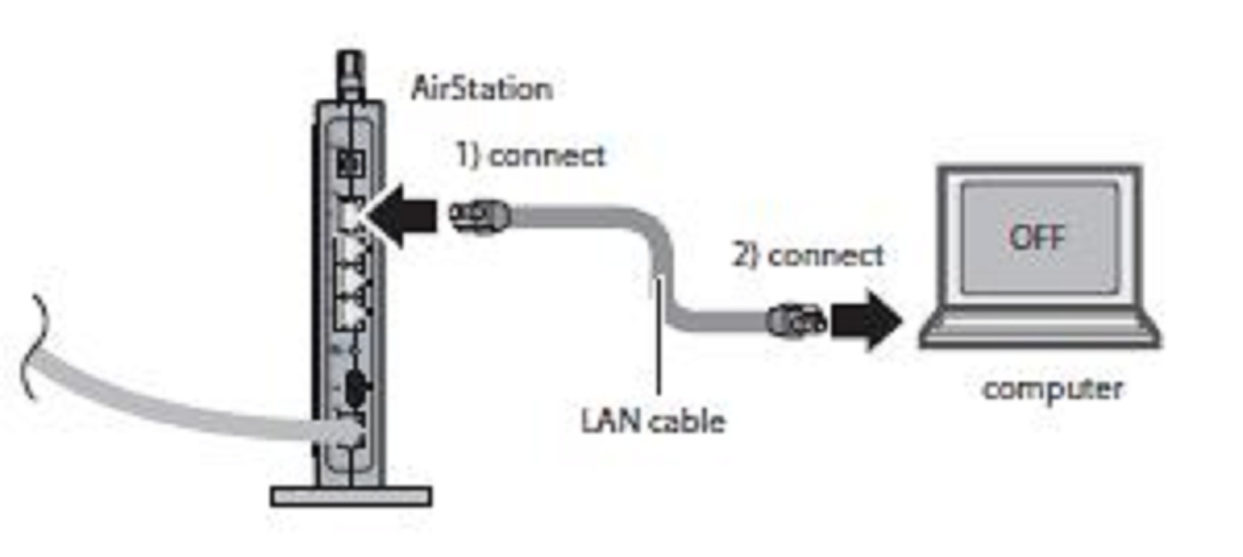 How to Setup a Third Party Router using Orange Broadband