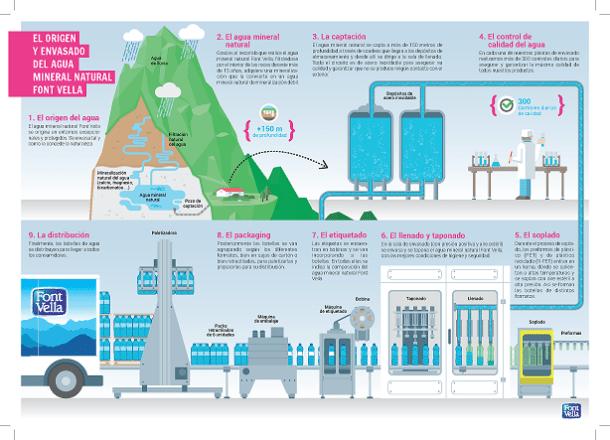 Infografia_sobre el proceso del agua, Fontvella