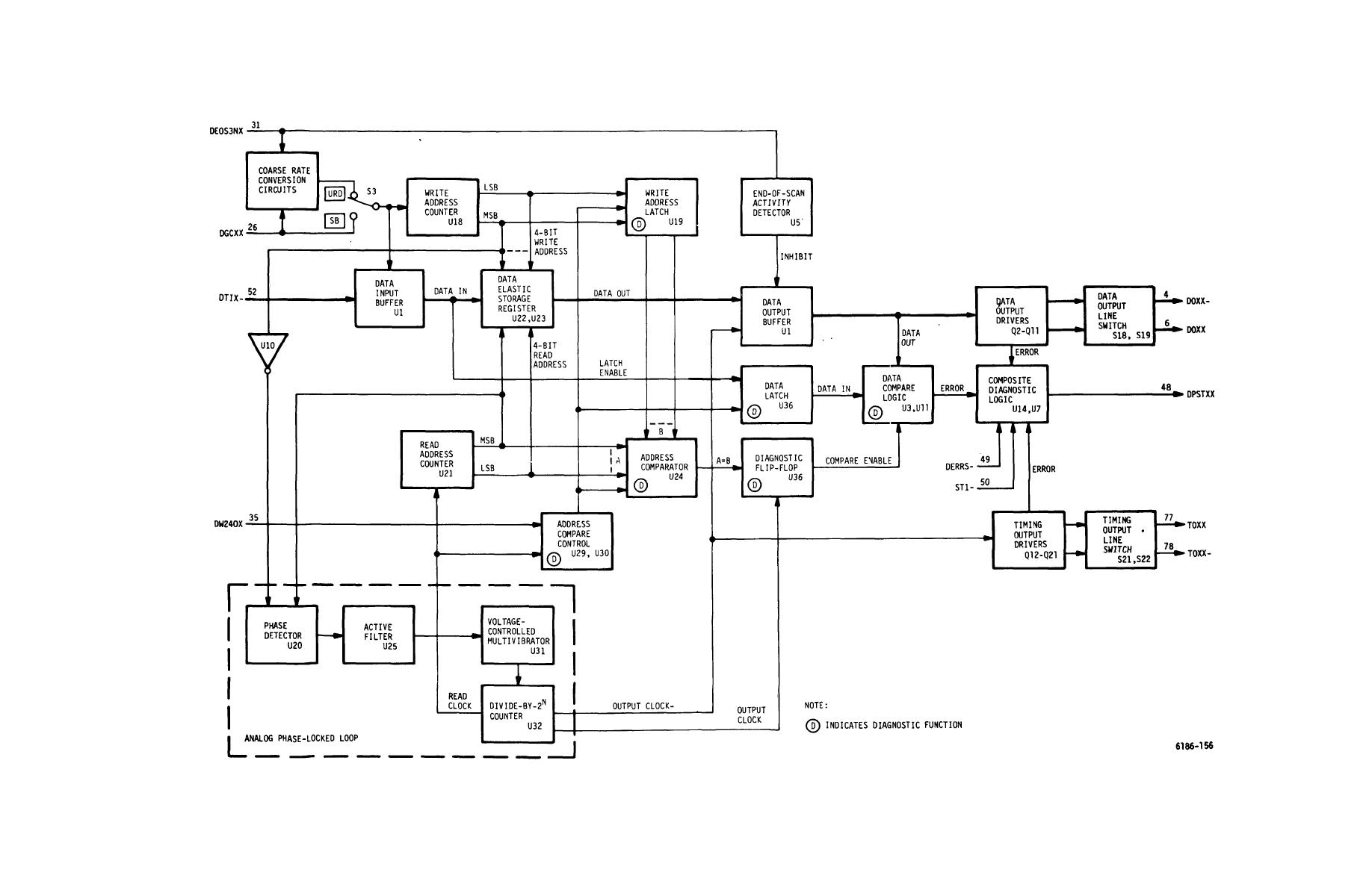 logic diagram of 8 to 1 line multiplexer 1996 ford taurus wiring block binary multiplier