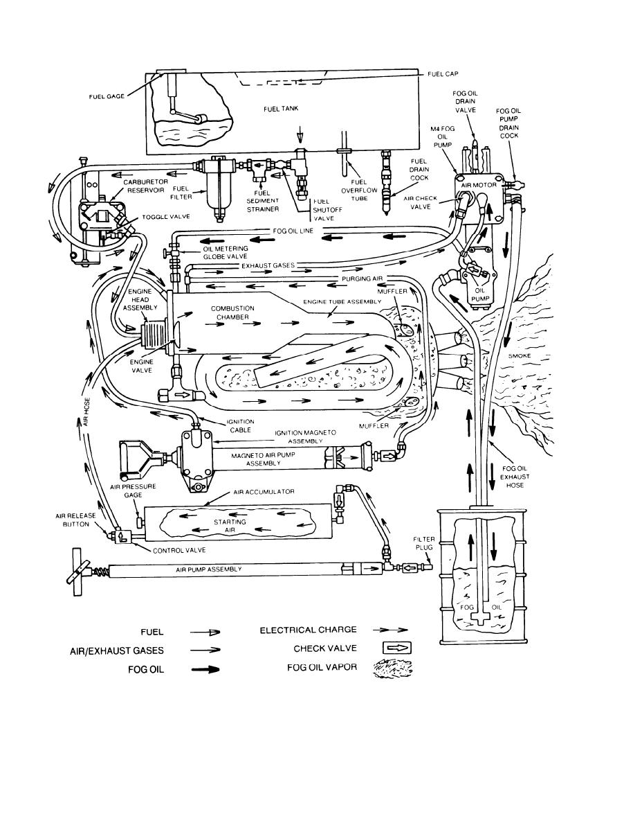 SCHEMATIC DIAGRAM OF MAINTENANCE SIGNIFICANT FUNCTIONAL