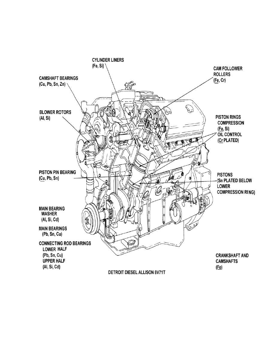 Detroit Diesel Allison 8V71T