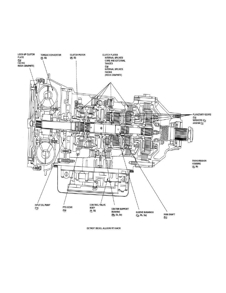 Detroit Diesel Allison MT 654CR