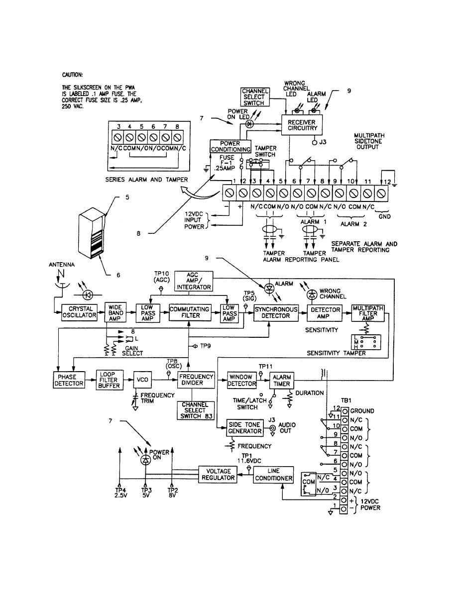 Figure 3-15. Radio Frequency Motion Sensor Functional