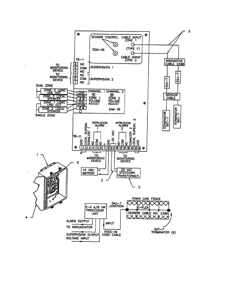 Figure 3-21. Strain Sensitive Cable Fence Sensor Assembly