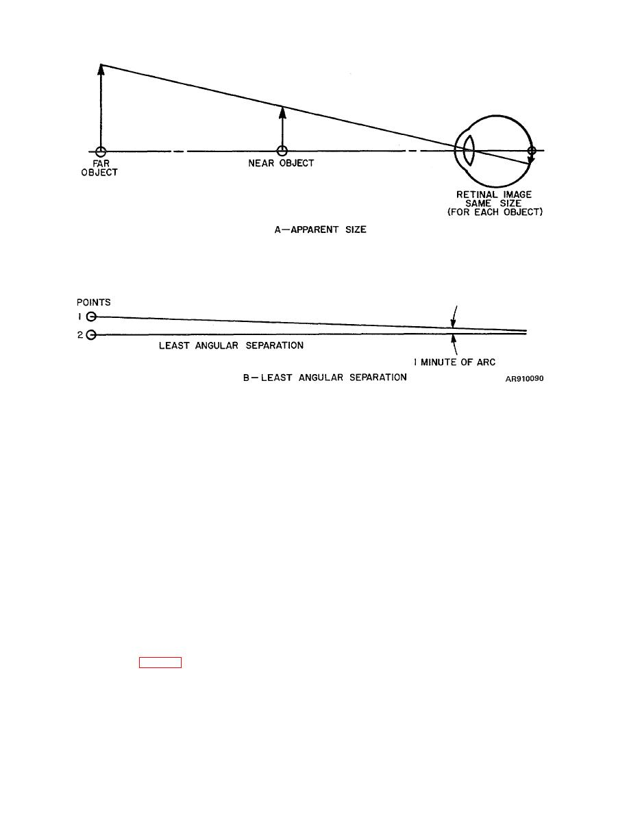 Figure 3-12. Visual Limitations