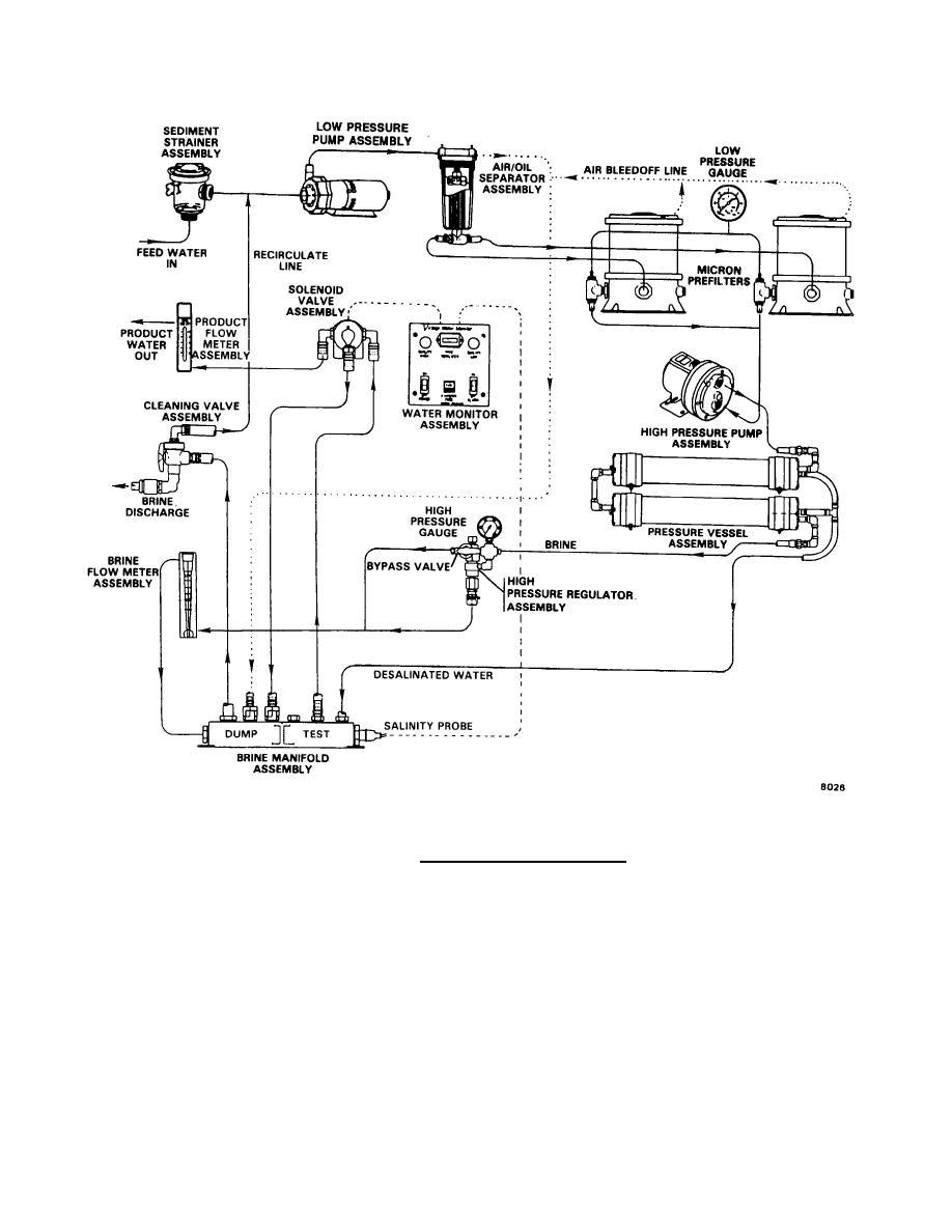 FIGURE 1-3. RO Desalinator Flow Diagram.