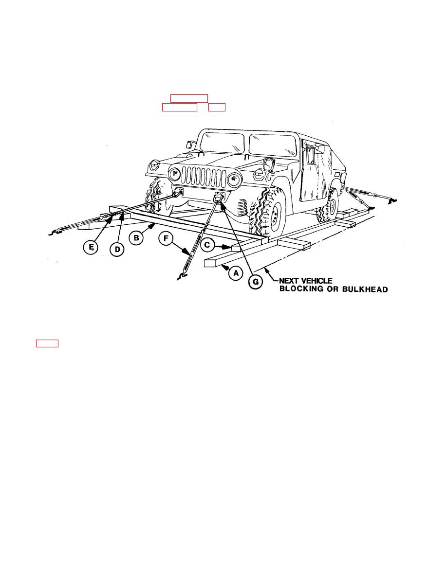 Figure 6-1. Typical blocking and tiedown of HMMWV in