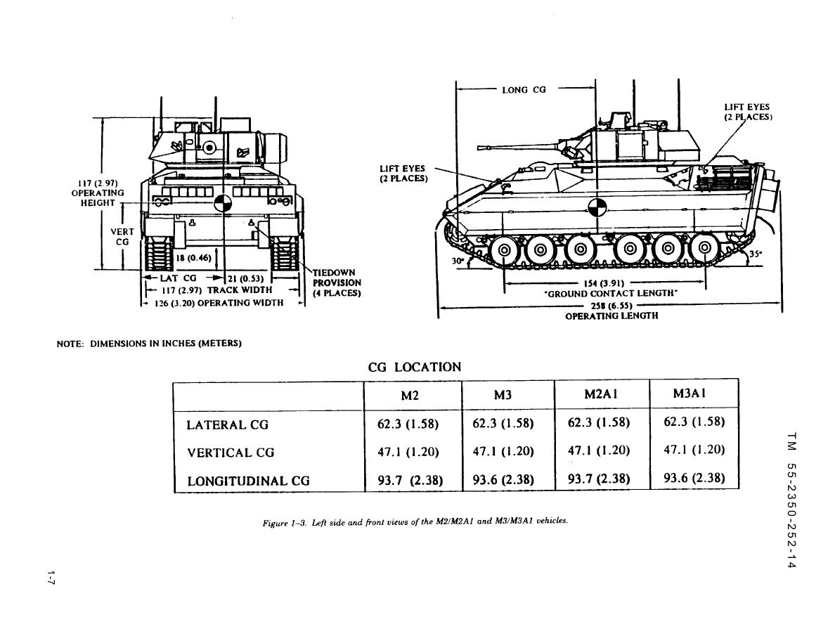 Figure 1-3. Left side and front views of the M2/M2A1 and